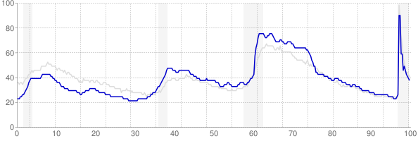 North Carolina monthly unemployment rate chart from 1990 to February 2021